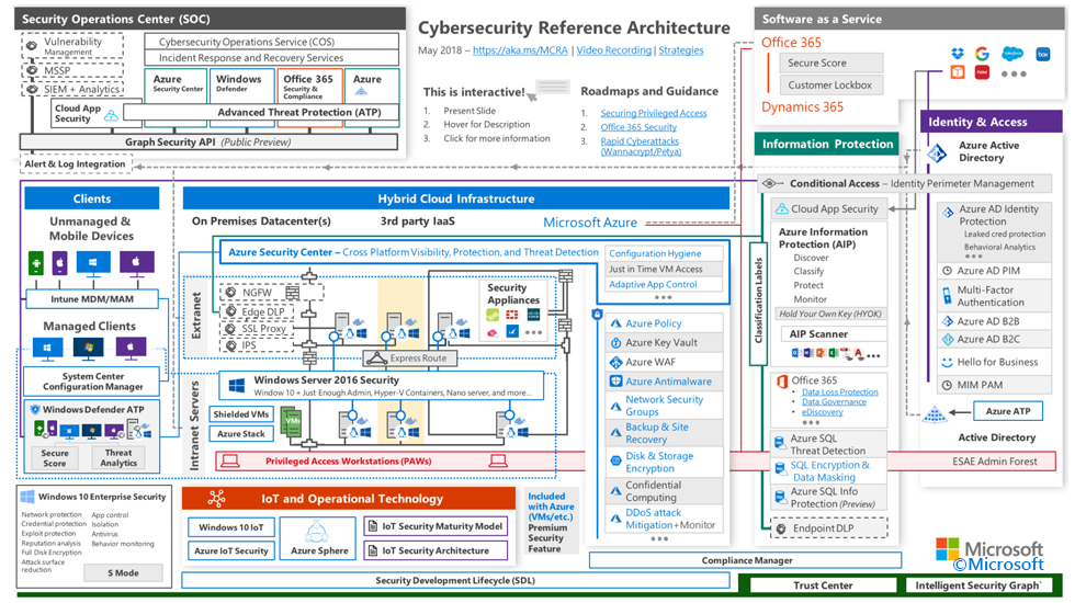 Cyber Security Architecture_Client Security_Blogbeitrag_Login Consultants